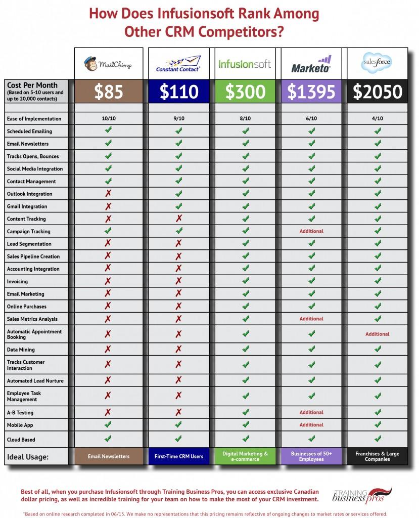 Infusionsoft-Pricing-Sheet-829x1024